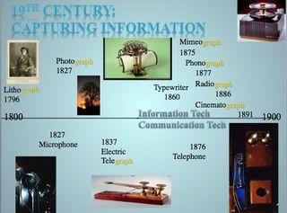 Timeline 19th century