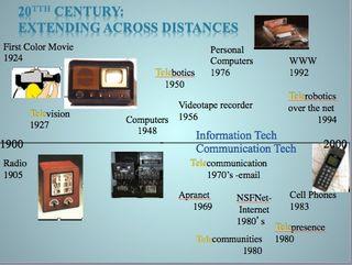 Timeline 20th century