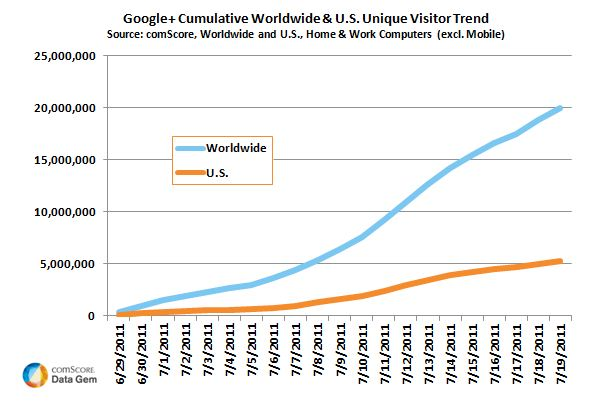 220711151032Google_Plus_WW_Growth_Chart_July_2011